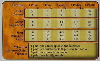 Agricola Score System